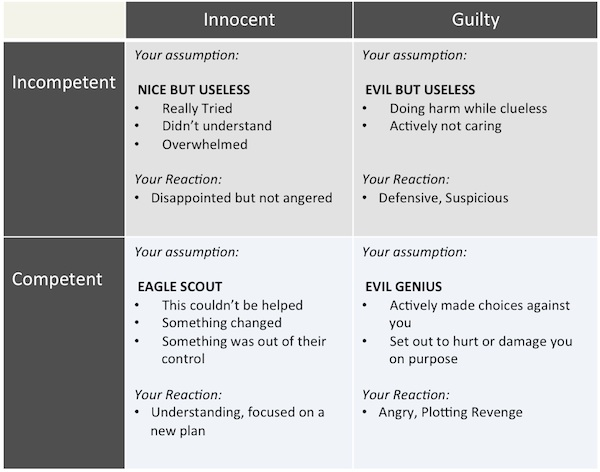 Presume Innocent Matrix  Difference Between Assume And Presume