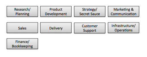 Task Org Chart